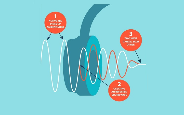 how noise cancelling works